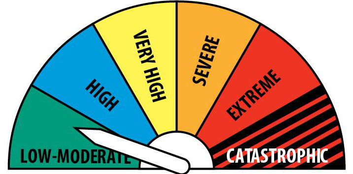 fire rating low moderate